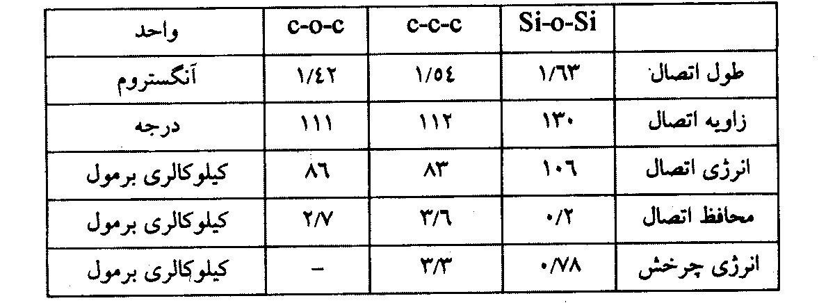 خصوصیات پیوند سیلوکسان - نرم کن سیلیکونی